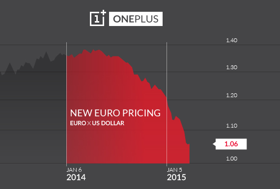 oneplus prices