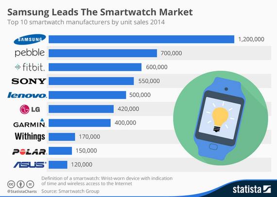 smartwatch-q4-2014-chart-1