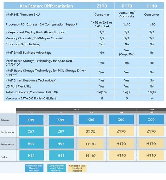 Intel Skylake S