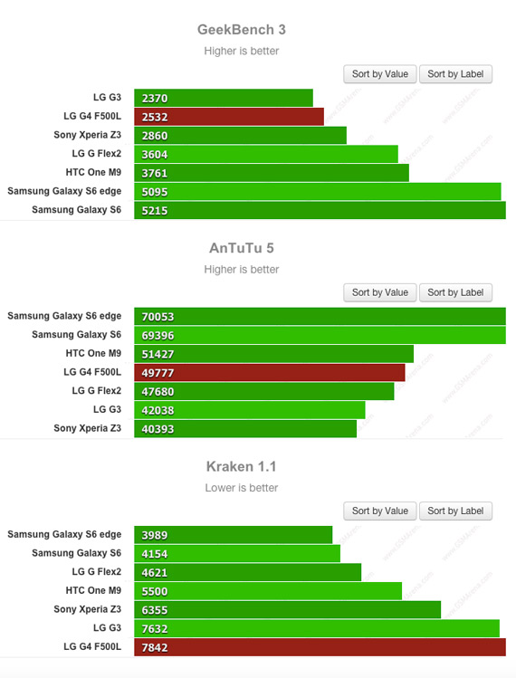 LG G4 benchmarks results