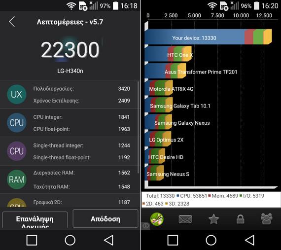 LG Leon 4G Benchmarks