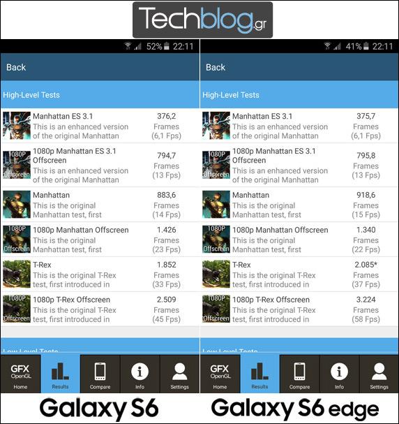 Samsung Galaxy S6 and S6 Edge GFXBench GL