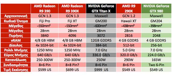 XFX Radeon R9 390 Double Dissipation full specs