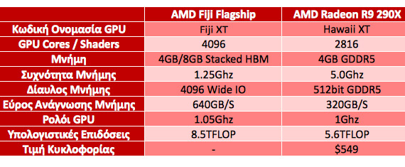 AMD Fiji and R9 290X specs