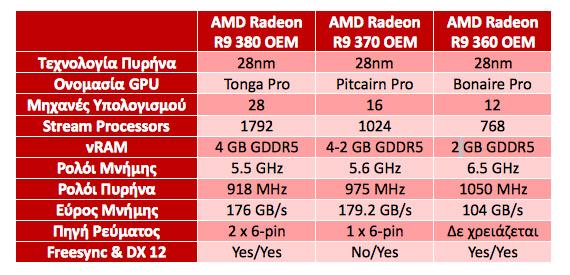 AMD Radeon R9 OEM chart