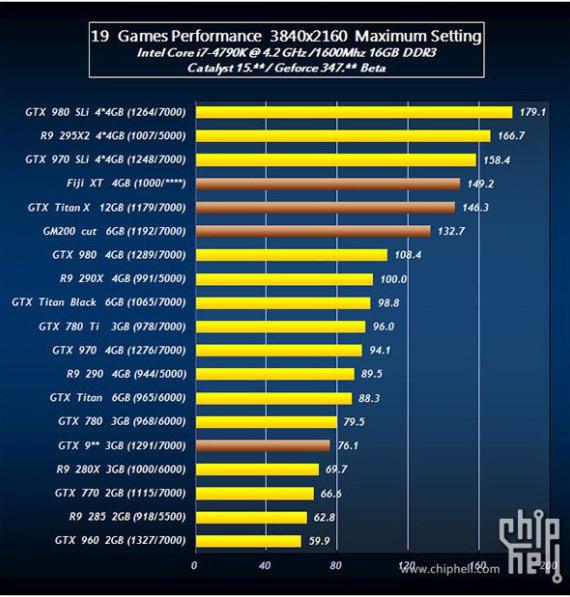 AMD vs Nvidia benchmarks