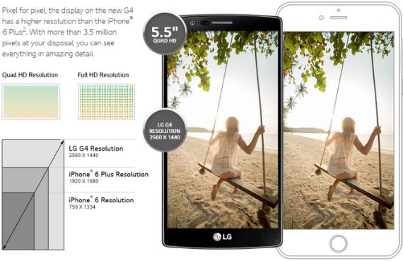 LG G4 iPhone 6 display