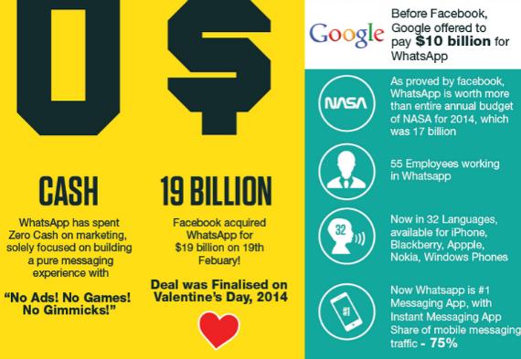 WhatsApp infographic