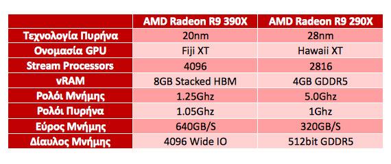 amd hbm technology 390x chart