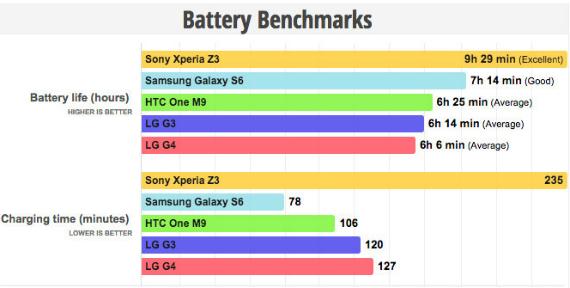 lg g4 battery benchmark
