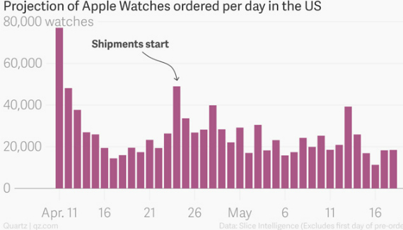sales apple watch