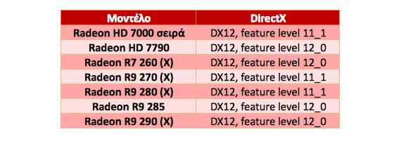AMD DX12 GPU compatible