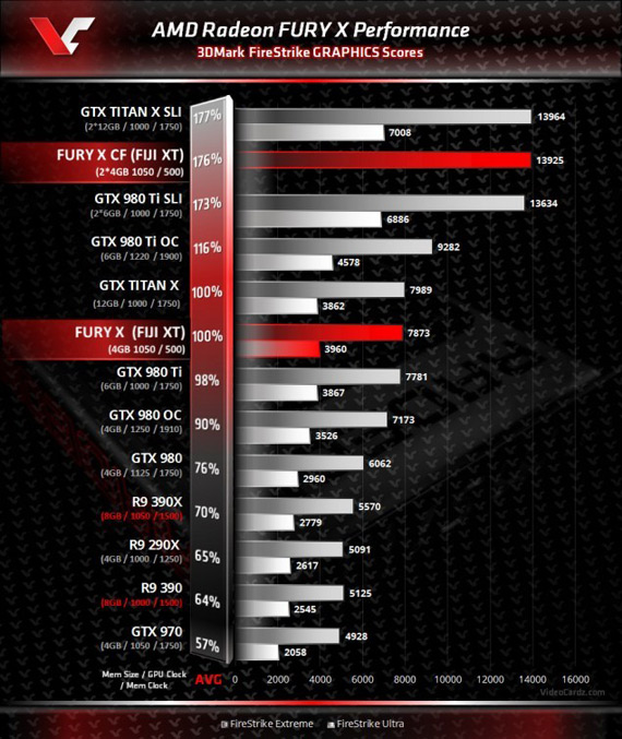 AMD Fury X benchmarks