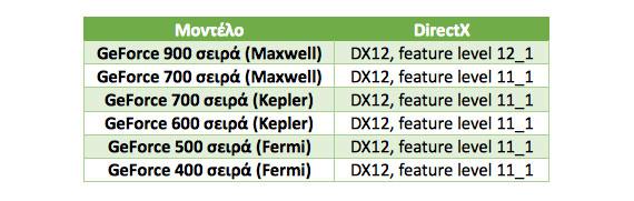 NVIDIA DX12 GPU compatible