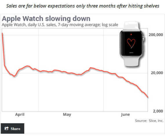 sales apple watch