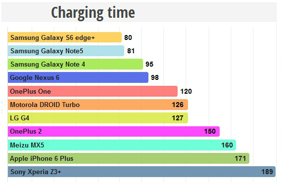 battery oneplus 2
