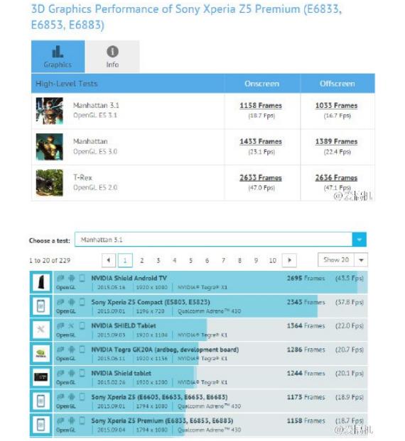 Xperia Z5 Premium benchmark