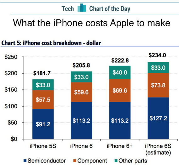 cost iphone 6s
