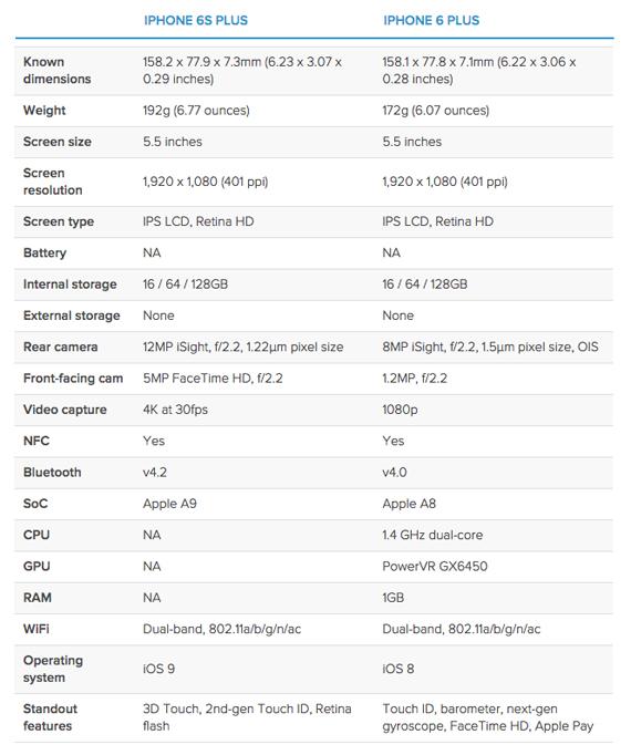 iPhone 6s Plus vs iPhone 6s specs