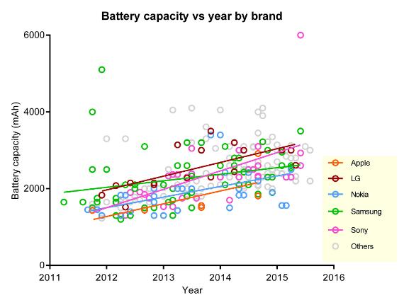 average battery life
