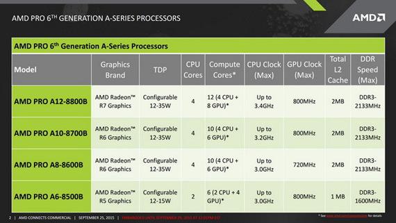 AMD Pro APUs 12W