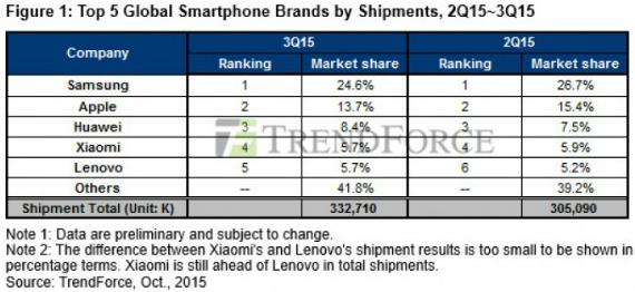 Samsung shippments