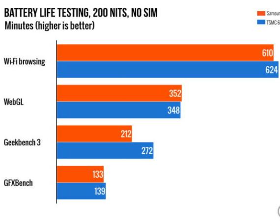 Samsung vs TSMC A9