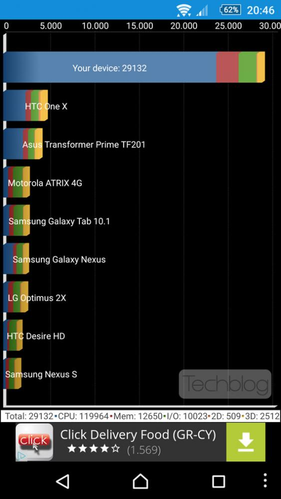 Sony Xperia Z5 AnTuTu benchmarks