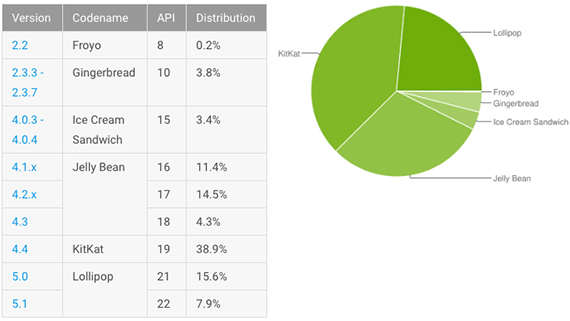 android lollipop devices 1