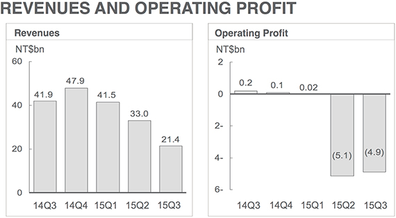 htc loss revenues 1
