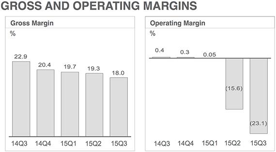 htc loss revenues 2