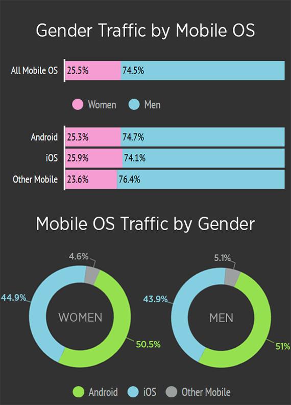 pornhub smartphones stats 5