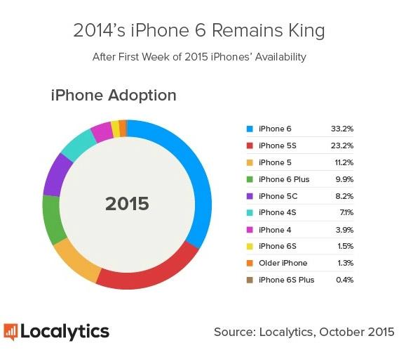 sales iphone