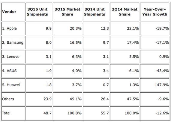 tablets shipments q3 2015 1