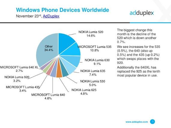AdDuplex-Windows-10-devices