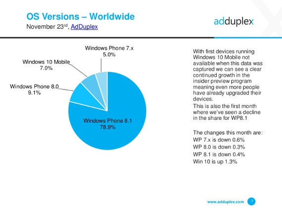 AdDuplex-Windows-10-spread-data