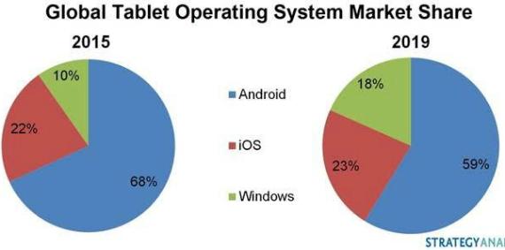 market-share-tablets-570