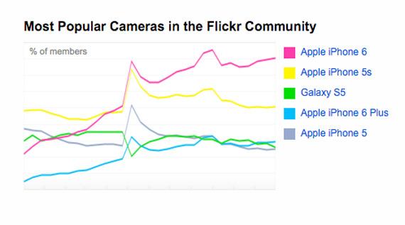 Flickr most popular cameras smartphones
