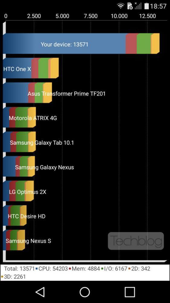 LG Zero Quadrant benchmark