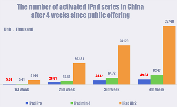 ipad-pro-china-1