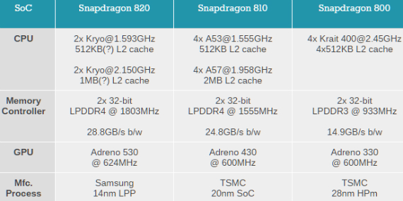 snapdragon-820-02-570