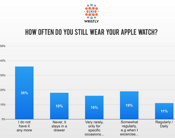 survey-apple-watch-08-570