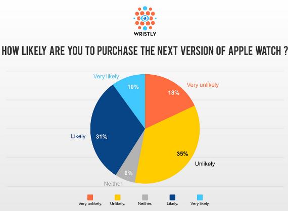 survey-apple-watch-10-570