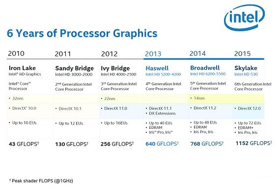 Intel-Skylake-Gen9-Graphics-Architecture_Advancement