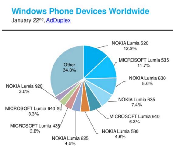 Lumia-520-most-popular-01-570