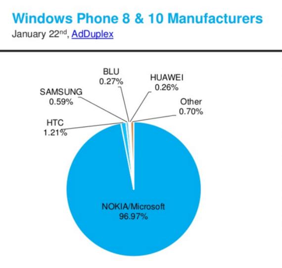 Lumia-520-most-popular-02-570