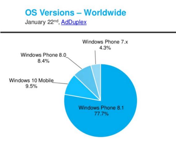Lumia-520-most-popular-03-570