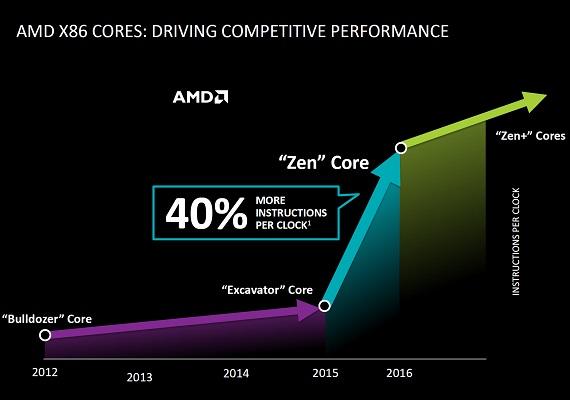 amd-40-percent