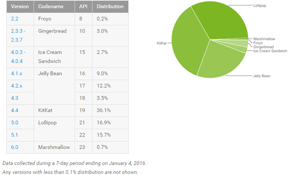 android_adoption_january_2016