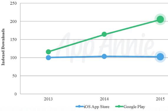 app-annie-downloads-2015-01-570